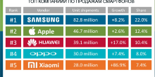фото для статьи блога - Топ 5 производителей смартфонов в мире
